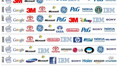 Photo of World's Most Innovative Companies
