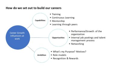 Photo of What you would need to know as you set out on building your career!