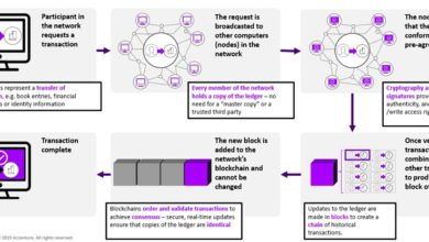 Photo of BLOCKCHAIN 101: WHAT IS IT AND HOW DOES IT WORK?