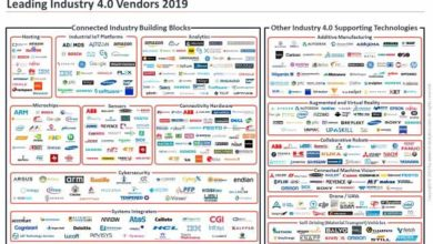 Photo of The Leading Industry 4.0 Companies 2019