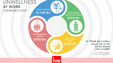 Photo of Employee Health (And Why it Matters to HR)