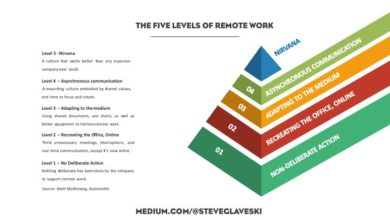 Photo of The Five Levels of Remote Work — and why you're probably at Level 2