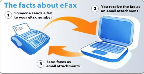 eFax over VOIP