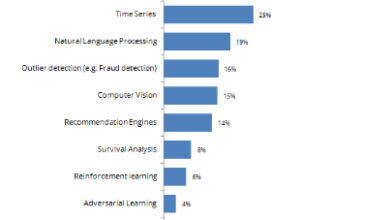 Photo of A Majority of Data Scientists Lack Competency in Advanced Machine Learning Areas and Techniques