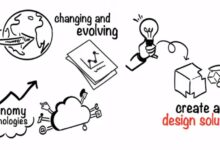 Photo of Design Thinking In Business