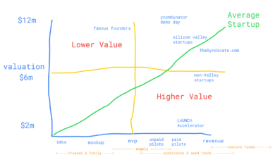 Photo of The Valuation vs. Traction Matrix